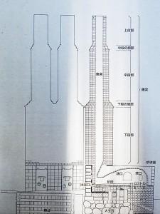 炉の構造案内